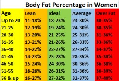 Body fat chart women also the ideal percentage for men  how to quickly rh pinterest