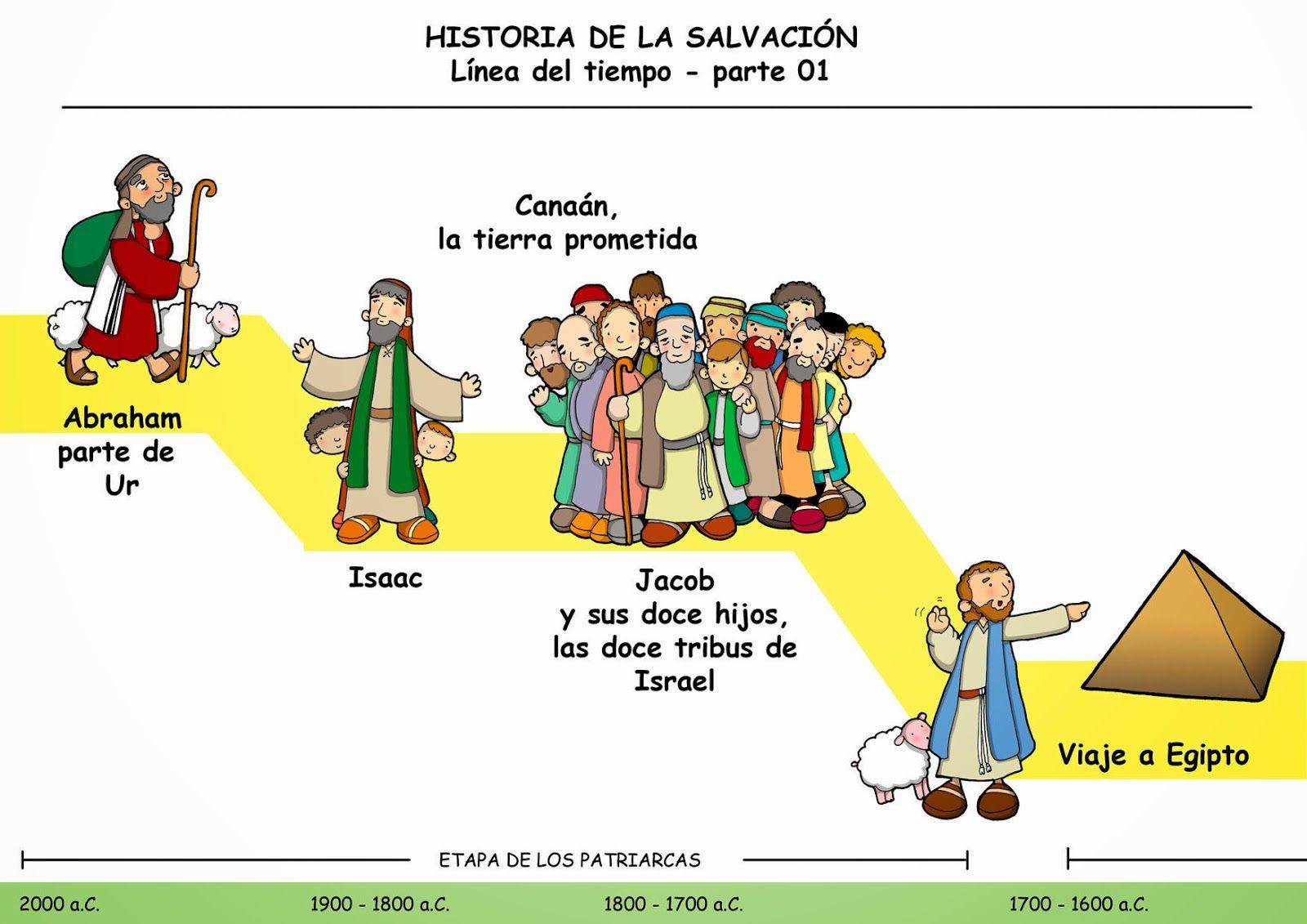 La Historia De La Salvacion Linea Del Tiempo Parte 1 Libros De La Biblia Linea De Tiempo Biblia Linea Del Tiempo