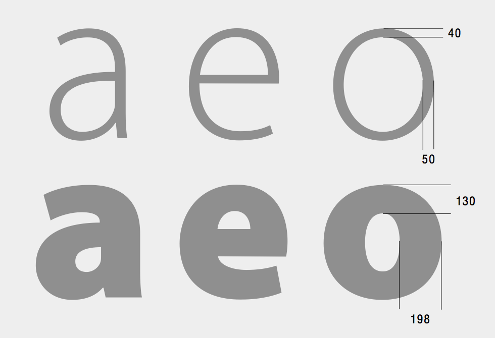 Myriad drawings, showing the stroke weight ratio between light and bold weights (Source: Designing Multiple Master Typefaces, published by Adobe).