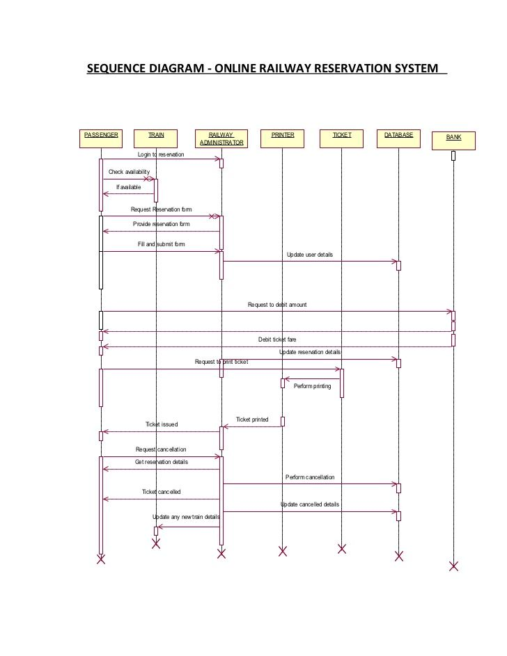 Sequencediagram railway reservation system   Activity ...