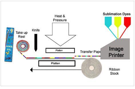 The inkjet sublimation process uses a heat sensitive
