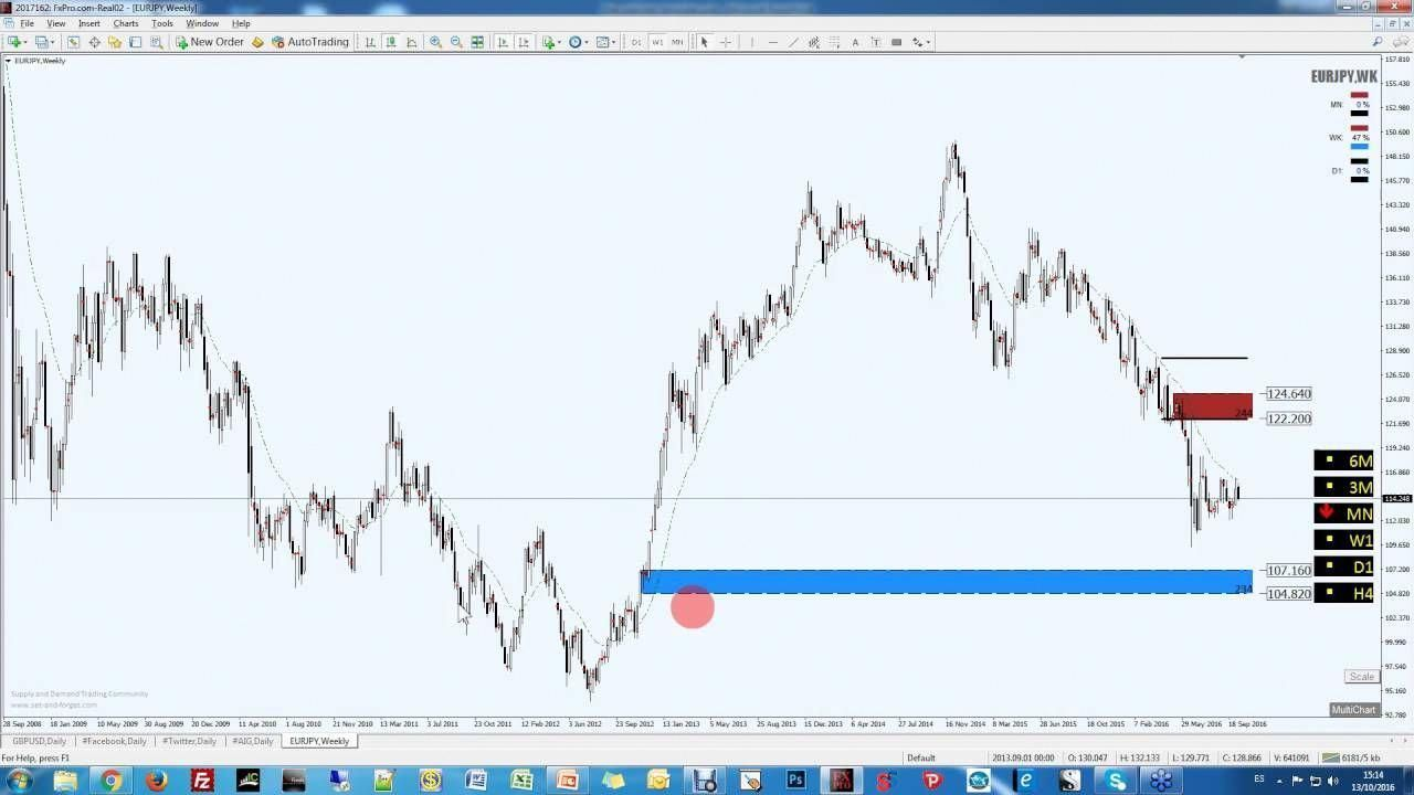 How To Trade Forex And Stocks Without Indicators And Supply And