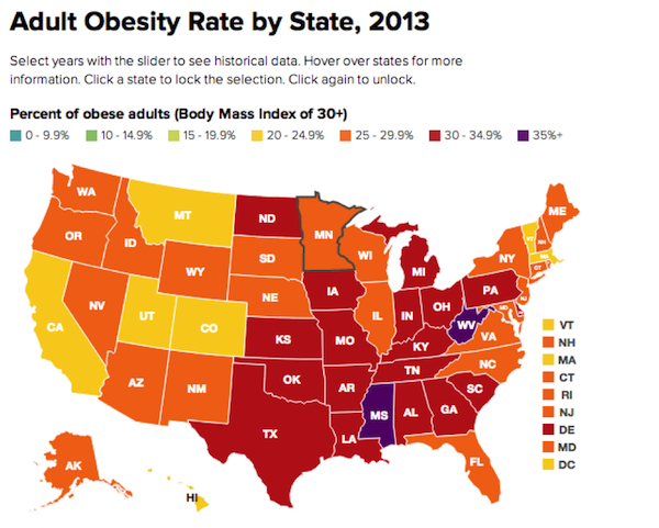 More Than One Third Of U S Adults Are Considered To Be Obese