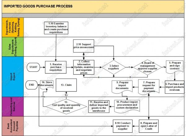Sales Order Process In Sap Erp Solution For Apparel And Footwear
