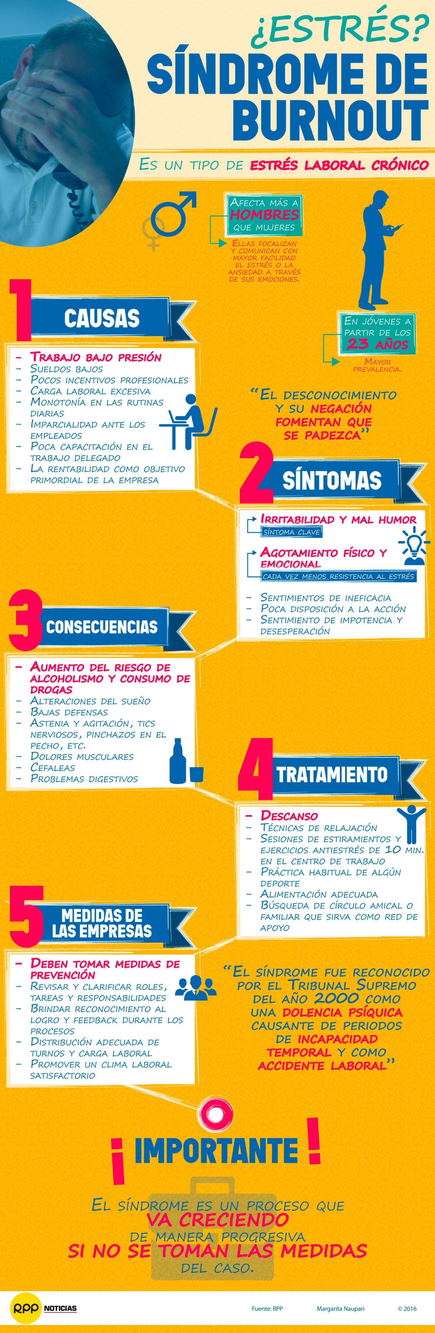 Sindrome De Burnout Estres Laboral Cronico Infografia Estres Laboral Psicologia Organizacional Estres En El Trabajo