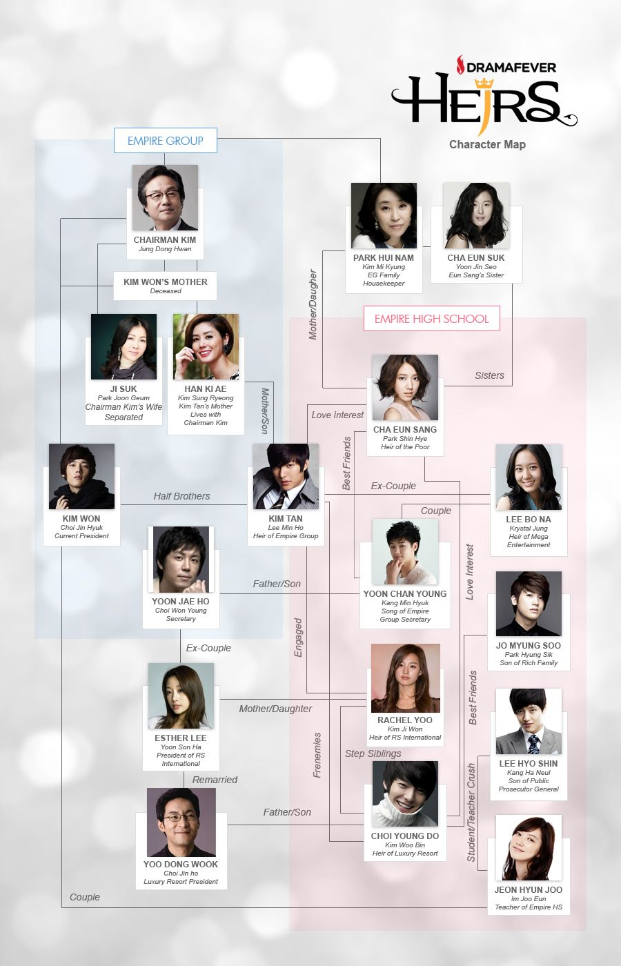UPDATE: Who's who in Heirs | Korean love in 2019 | Heirs