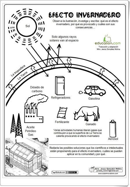 Efecto Invernadero Ficha De Ciencias Naturales De Primaria Cuadernos Interactivos De Ciencias Ciencias Naturales Actividades De Geografía