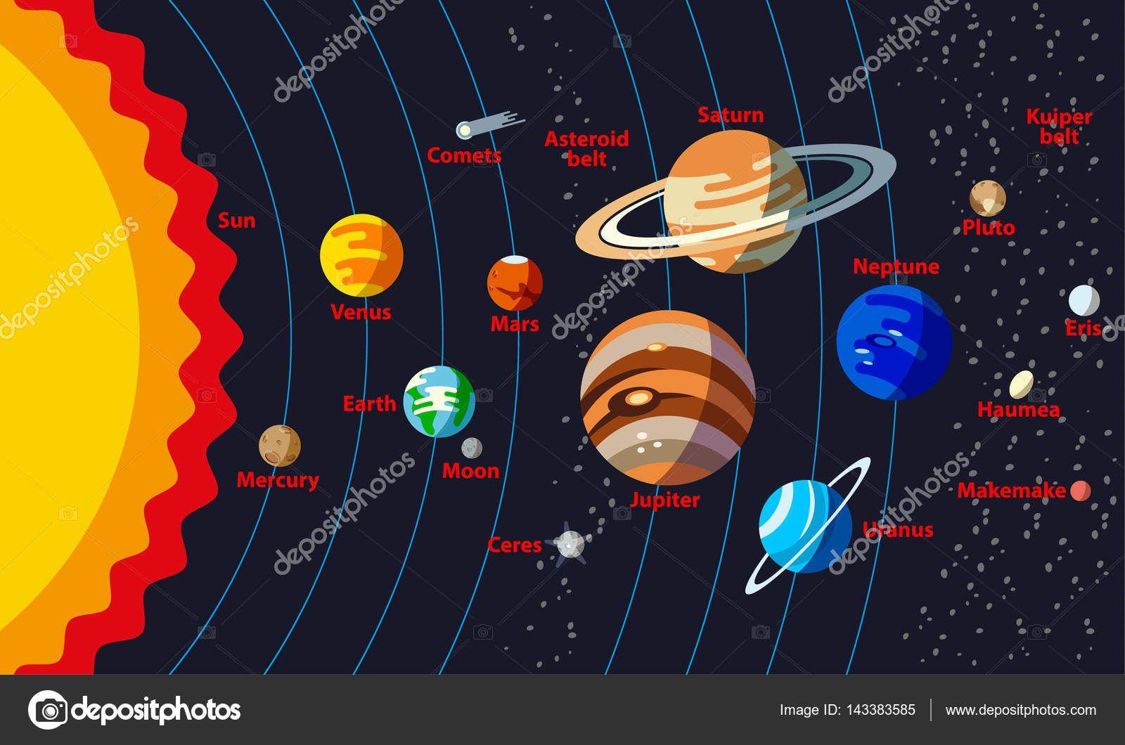 Descargar Estructura Del Sistema Solar Con Los Nombres De Los Objetos Planetas Con Orbita Sistema Solar Para Ninos Sistema Solar Imagenes Del Sistema Solar