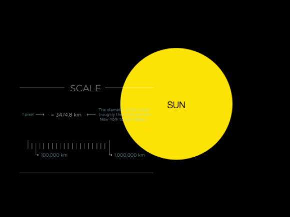 Se puede precisar la ubicación de los planetas respecto del Sol y ver cuanto tarda la luz en viajar entre diferentes puntos.