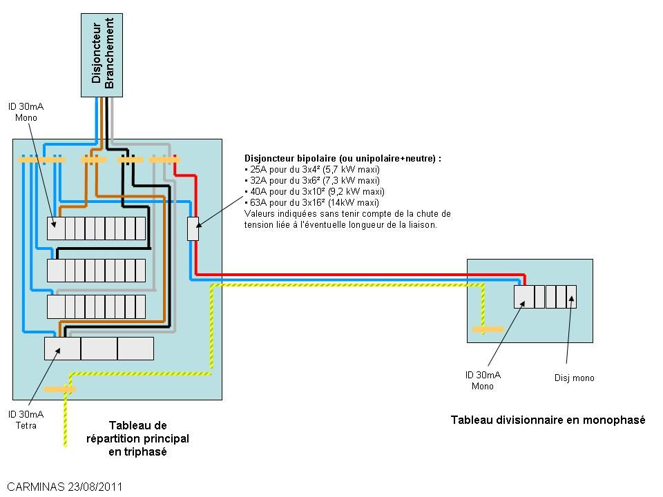 Sch ma triphas tableau divisionnaire mono travaux - Cable alimentation electrique maison ...