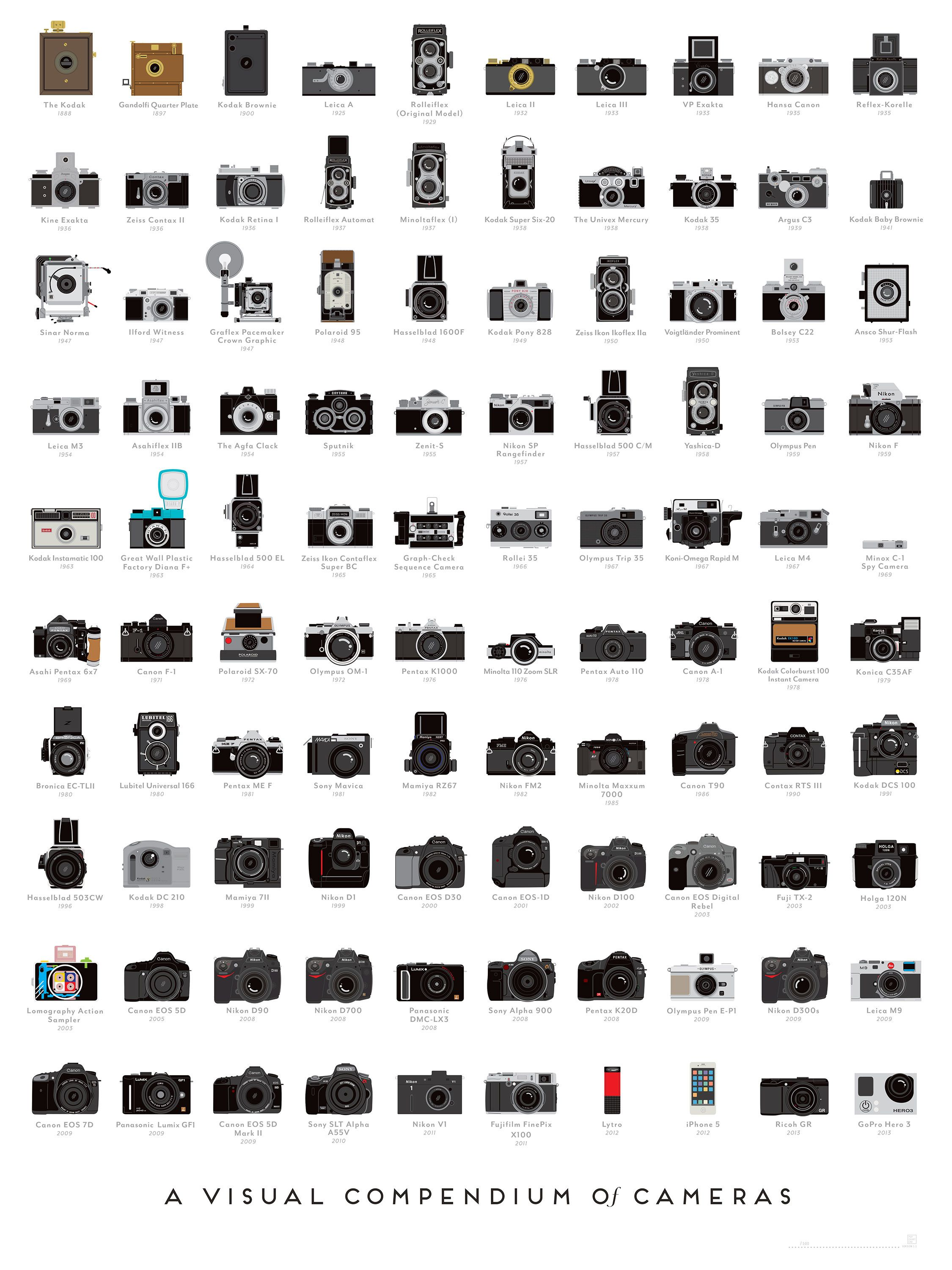 Photography History Illustrated In 100 Landmark Cameras Chart