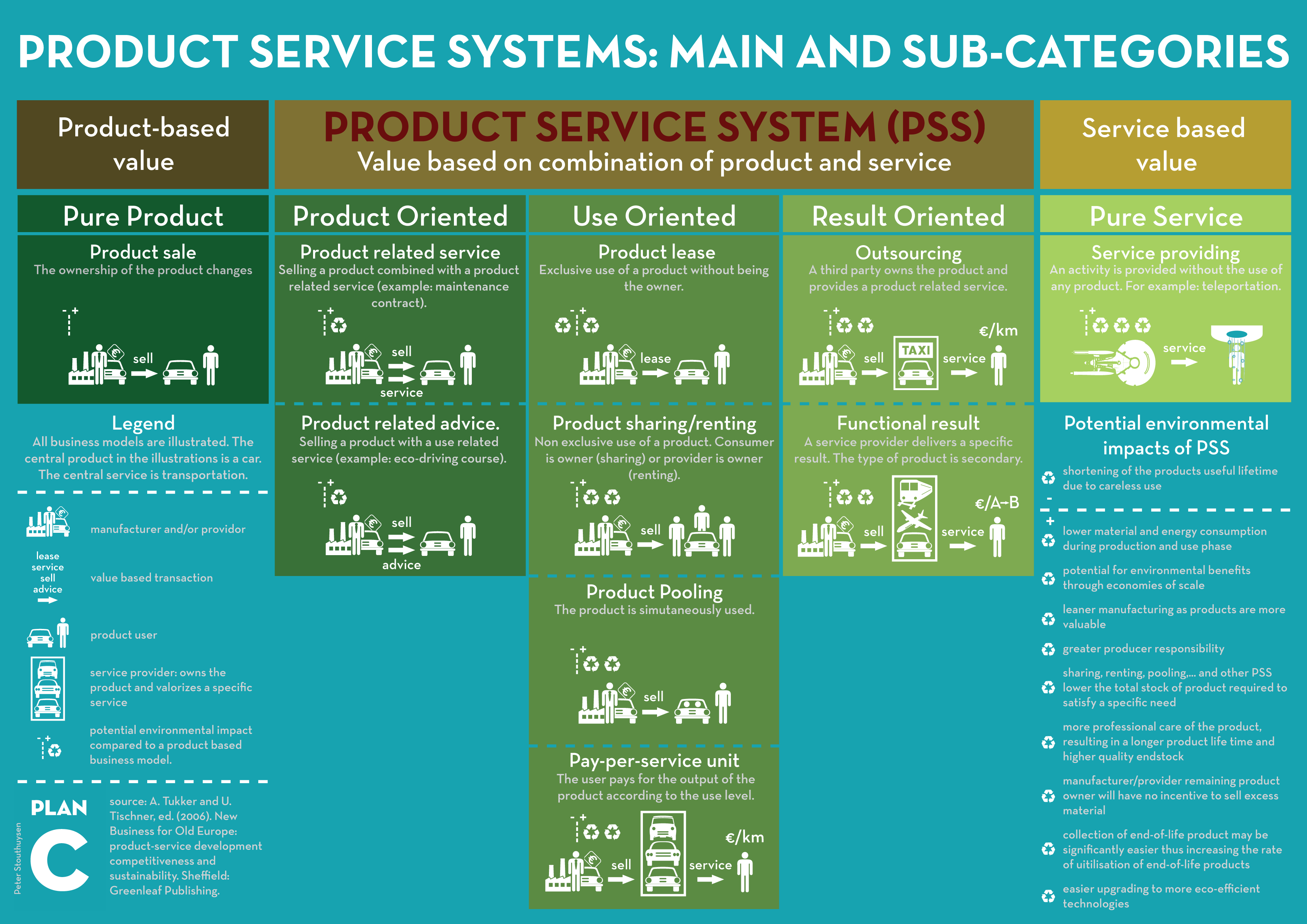 Product service system infographic academic options for for Product service design