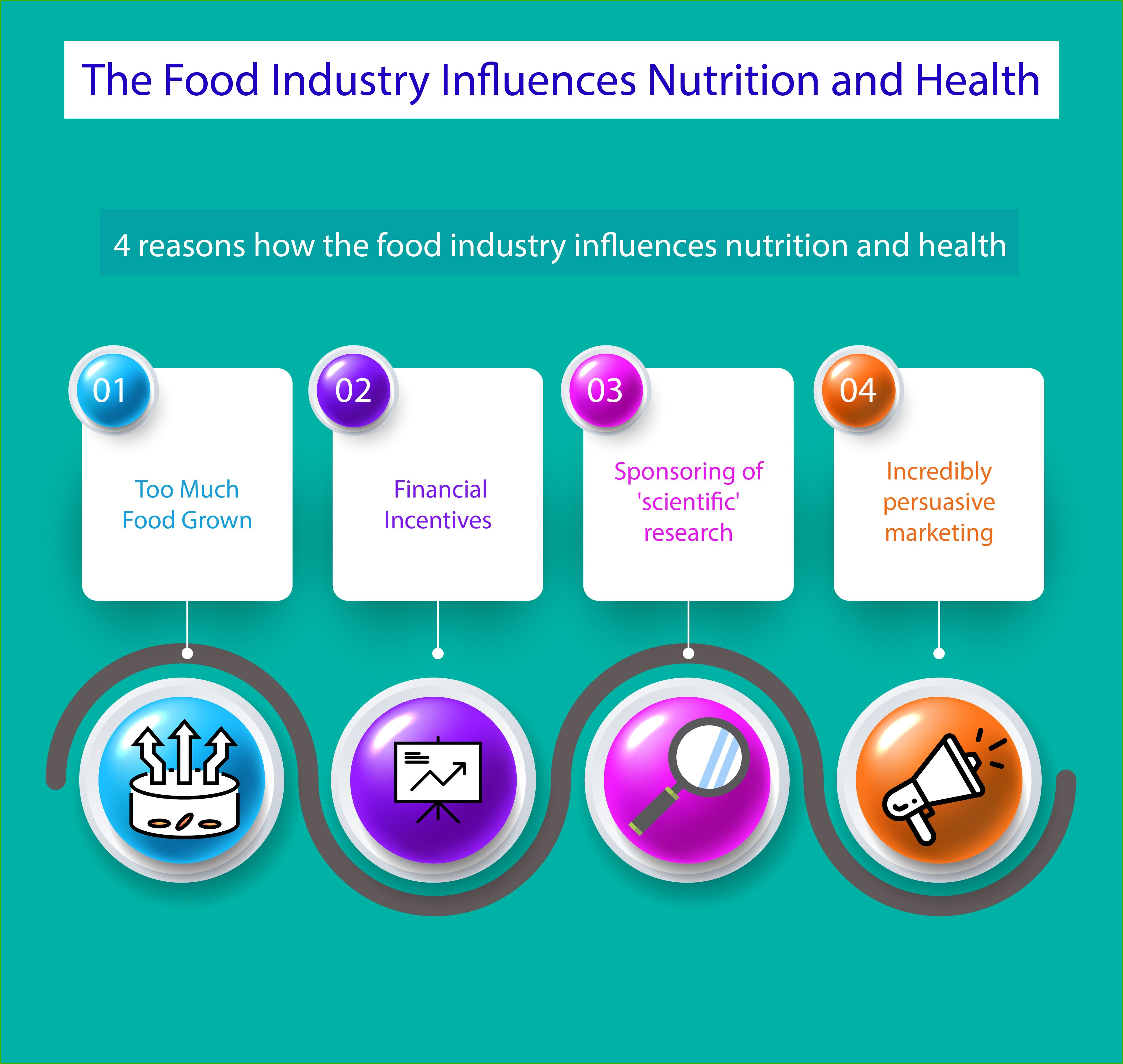 How The Food Industry Influences Nutrition And Health Hint Food Companies Make Profit When You Buy And Eat Their Produ Food Industry Nutrition Company Meals