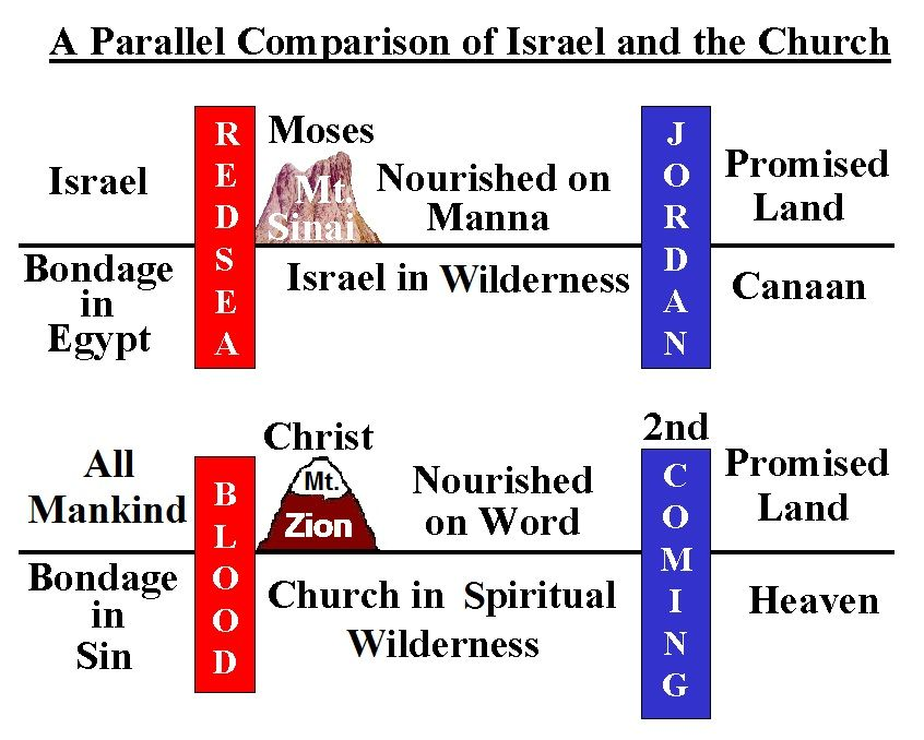 Parallel Comparison of Israel and the Church