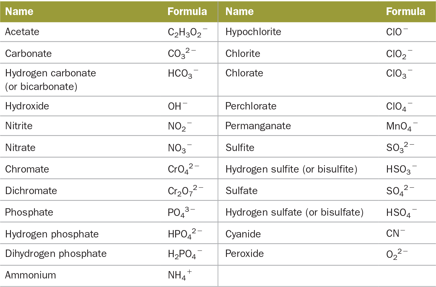 35 Ionic Compounds Formulas And Names Chemistry Pinterest