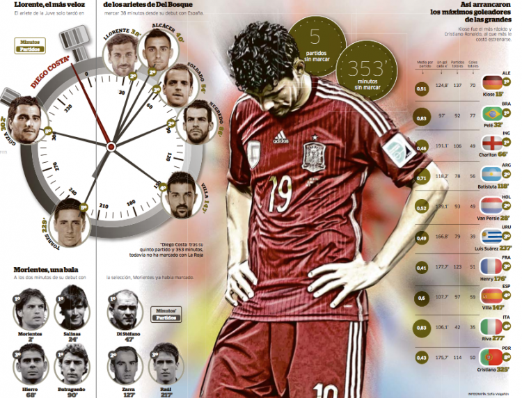 Time that Spain's strikers took to score their first goal