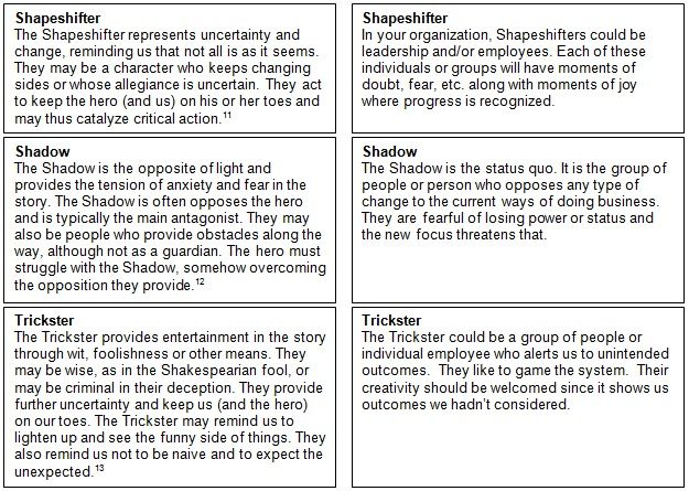 Archetype The Hero S Journey Employee Engagement Youth Violence Essay