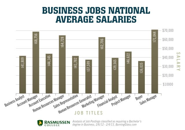 Business Jobs National Average Salaries | Bryan of Business ...