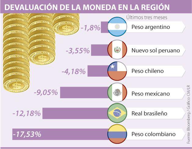 Devaluación De Nuestra Moneda A Raíz De La Caída De Los Precios Del Petróleo La Circulación De Dólares En La Economía Colombiana Pesas Colombianas Economia