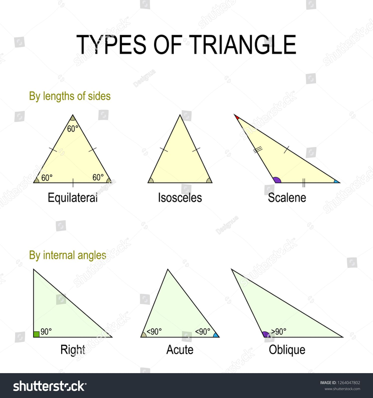 Types Of Triangle By Lengths Of Sides Equilateral