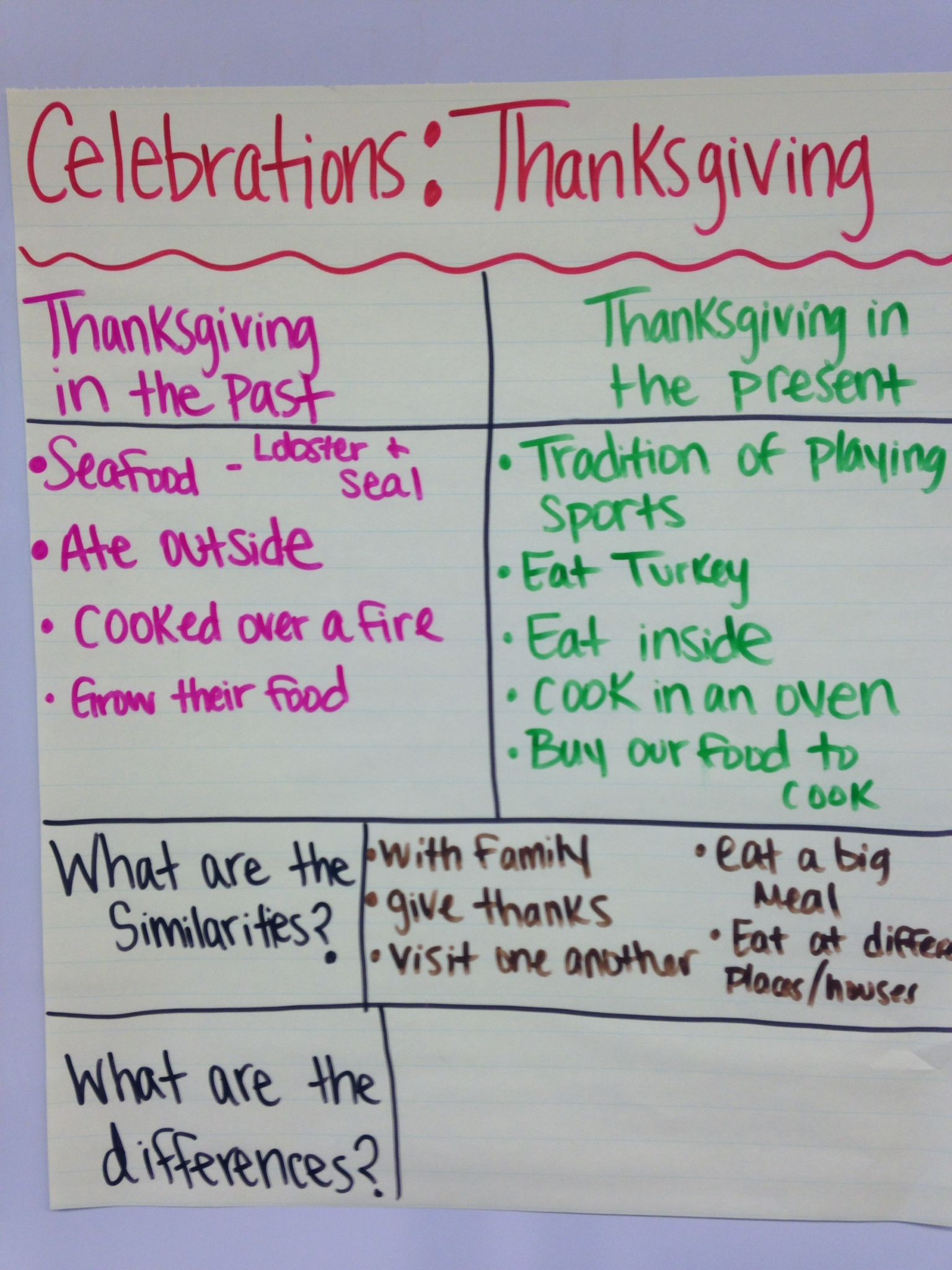 Compare Contrast Anchor Chart Scaffold