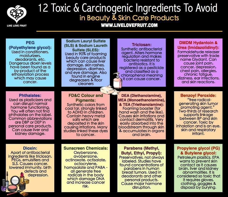 12 Dangerous Cosmetic Ingredients To Avoid In Your Beauty Care Products Toxic Skincare Cosmetics Ingredients Beauty Care