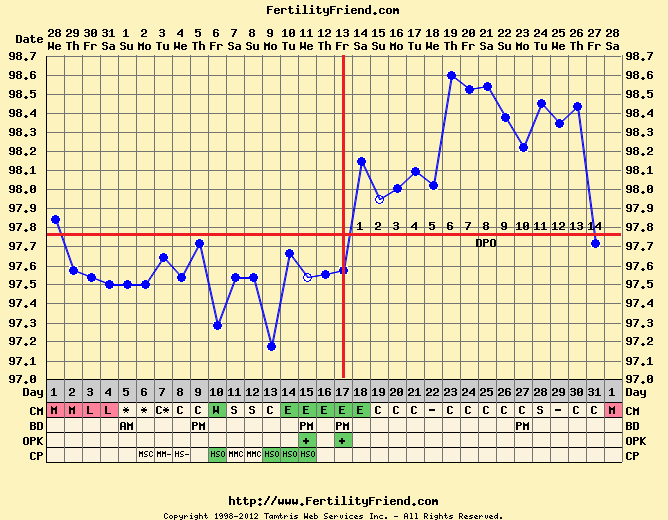 natural family planning chart: Fertilityfriend com great free service for natural family