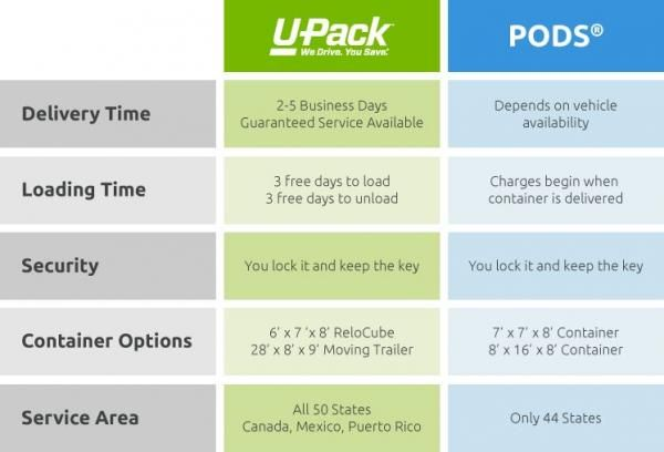 U Pack PODS Portable Storage Container Comparison u haul