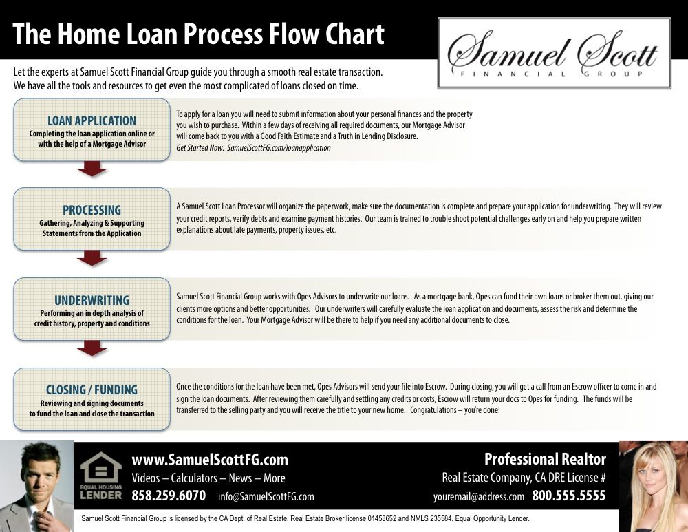 Home Loan Process Flow Chart Request Your Co Branded Copy Here
