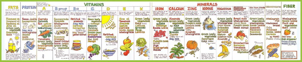 I Love This Great Little Nutrition Chart Thanks Mark