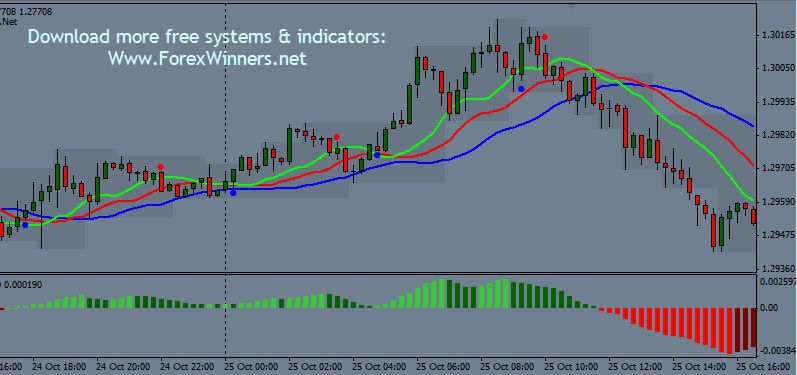 Itradeaims V 2 Forex Technical Analysis Indicators