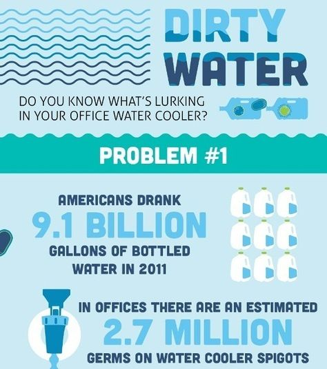 Is Your Water Actually Safe? (Infographic) | http://ow.ly/juRE5