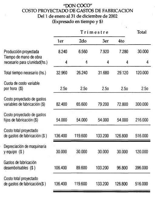 Ejercicio Costos Contabilidad De Costos Financiera