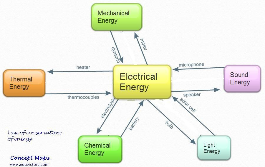 All Forms Of Energy Obey Law Of Conservation Of Energy Description