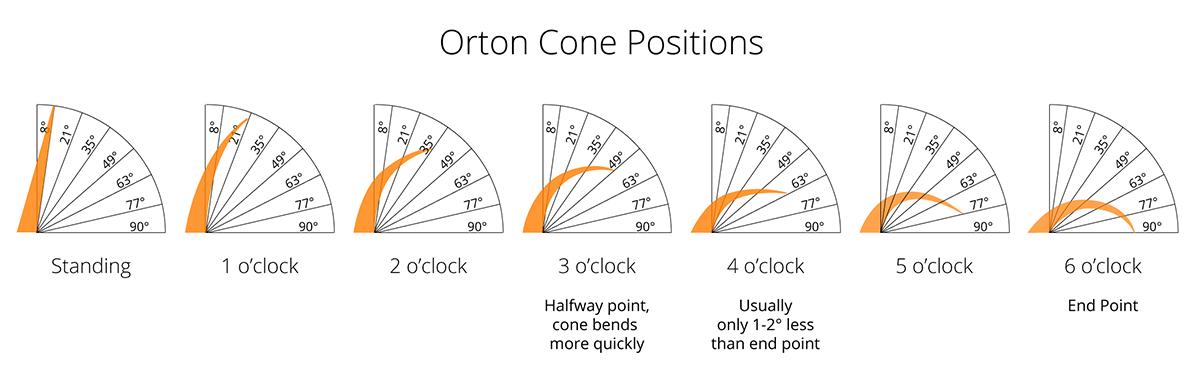 Orton Cone Position Chart