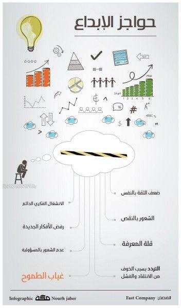تنمية الذات طرق لتحفيز الذات Study Skills Life Skills Activities Calligraphy Lessons