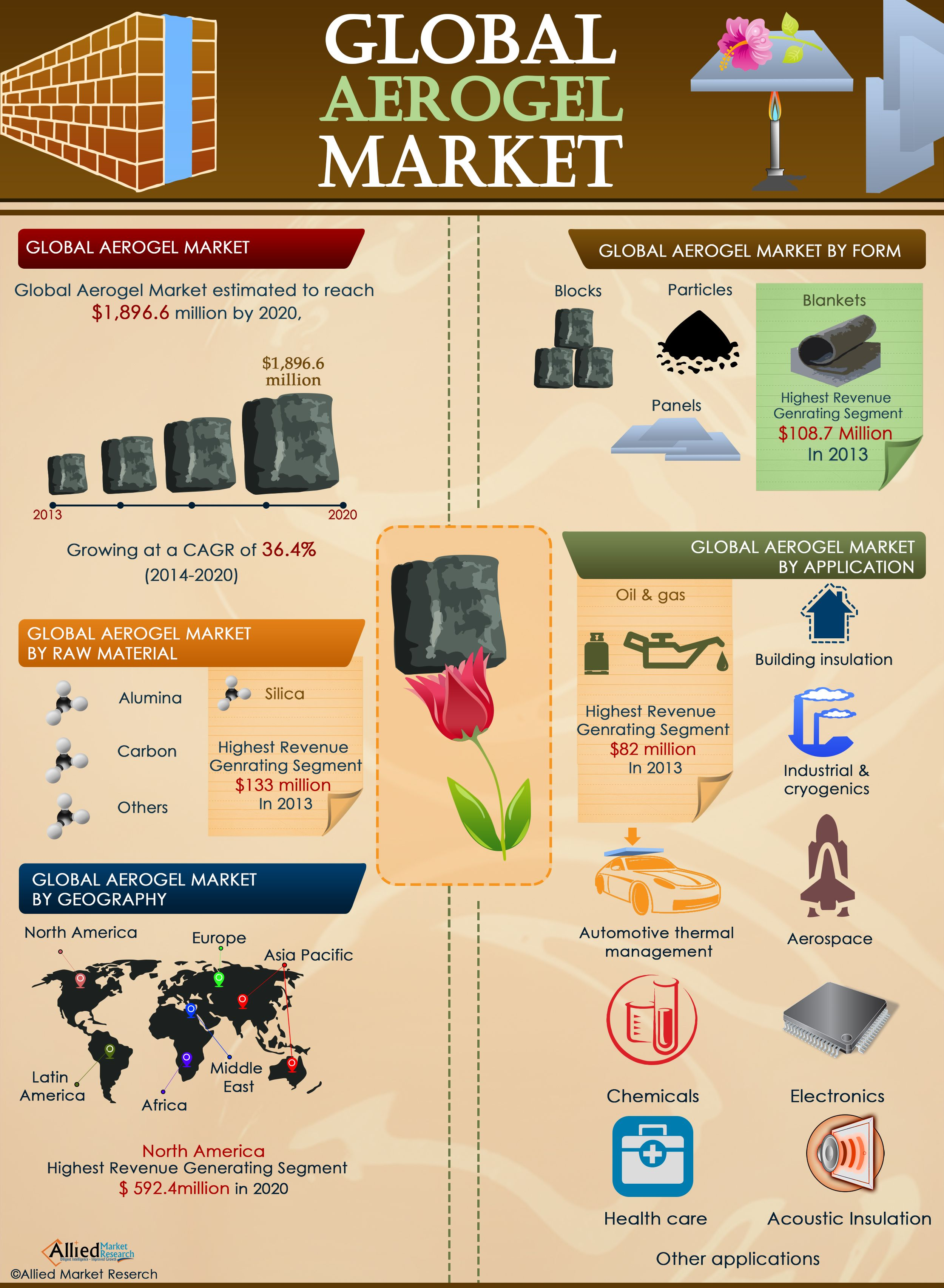 Aerogel Market Is Expected To Reach 1 896 6 Million Globally By 2020 Marketing Market Research Infographic