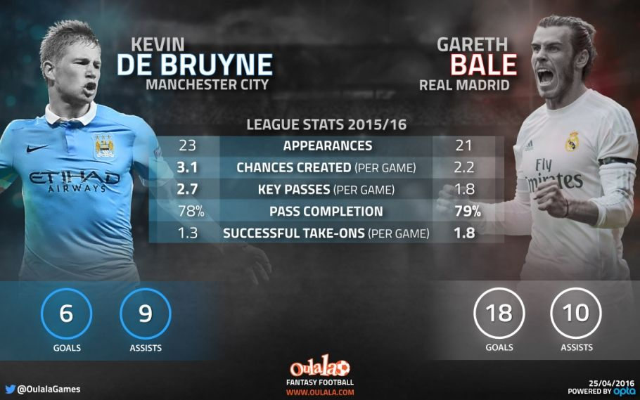 Stats No Aguero Or De Bruyne In Man City Real Madrid Combined Xi Real Madrid De Bruyne Manchester City Real Madrid