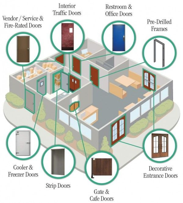 types of doors