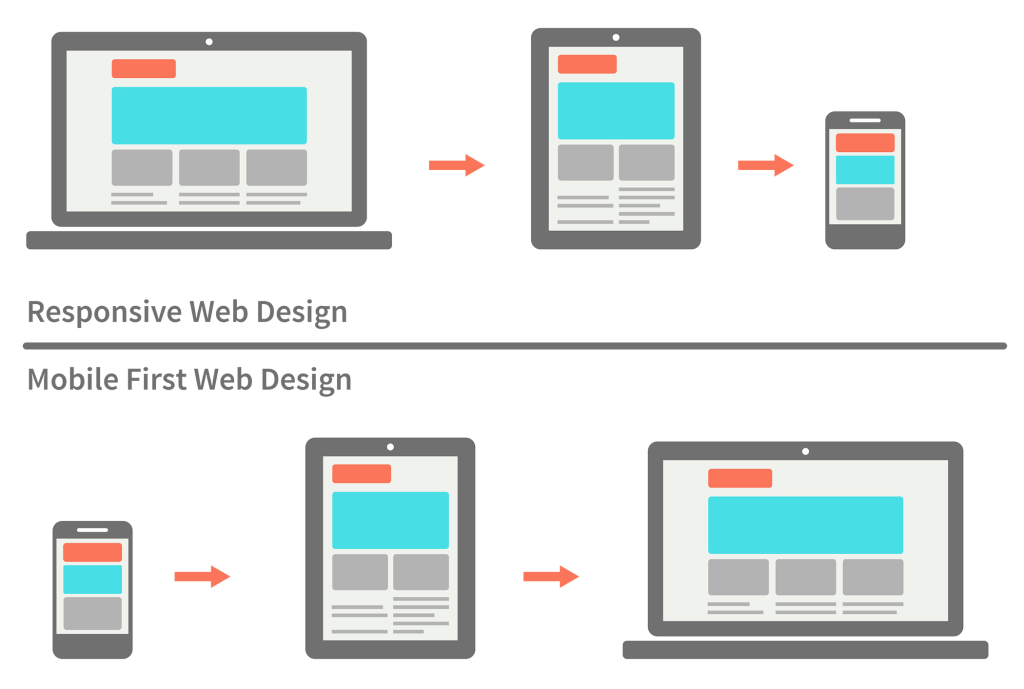 Going Mobile First What Does Mobile First Means Mobile First Is A Concept Created By Luke Wrobl Web Development Design Web Design Tips Responsive Web Design