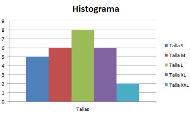 Histograma Graficos Estadisticos Graficos De Barras Variable
