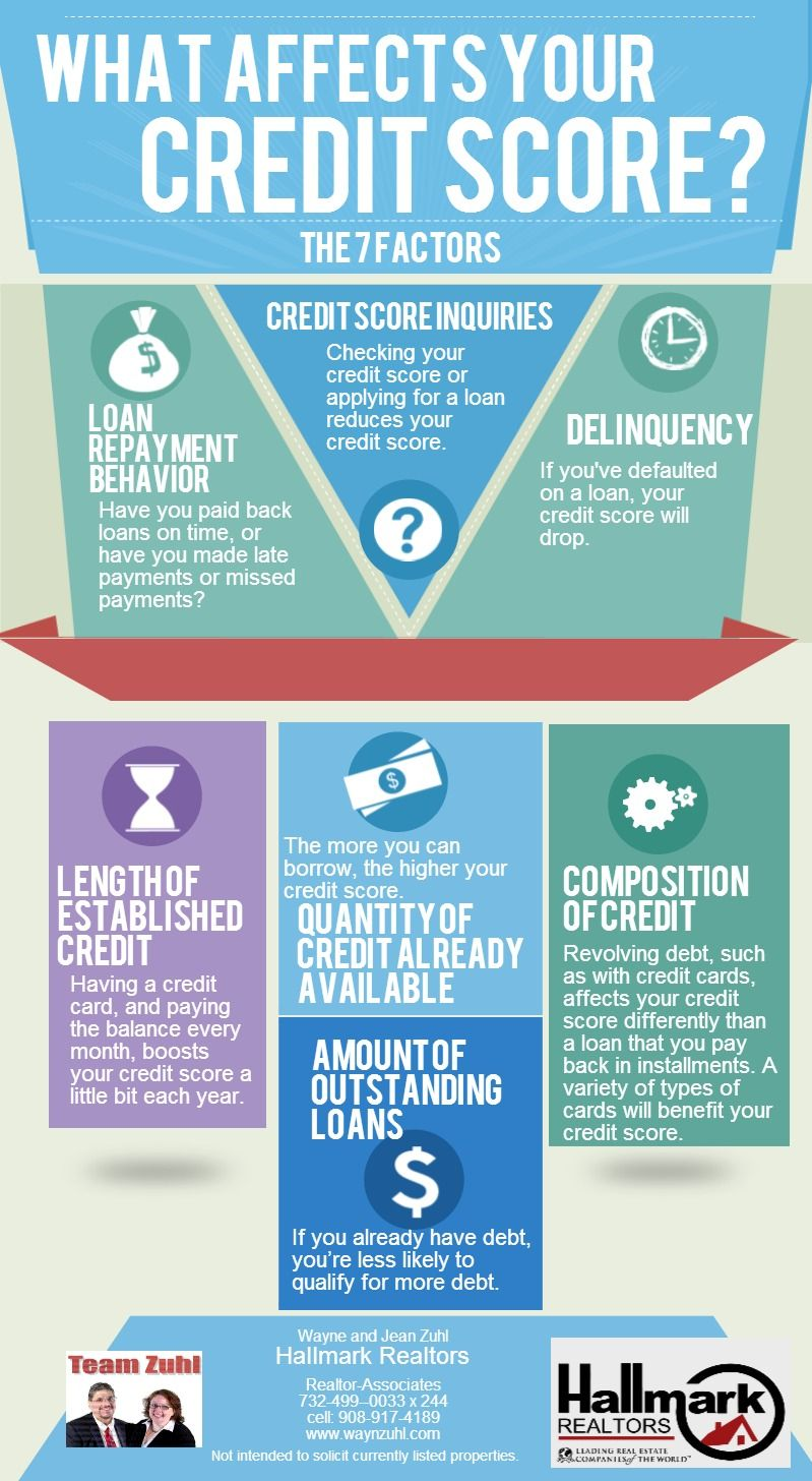 What Affects Credit Scores Credit Repair Business Improve Credit Score Credit Repair