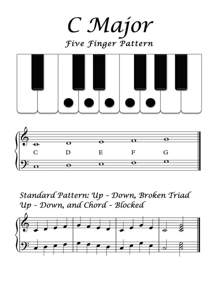 Image result for c major five finger scale worksheet | educatOR ...