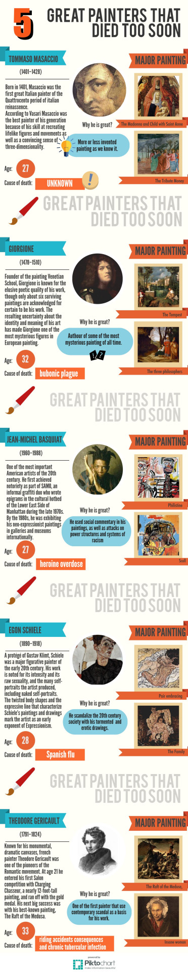 Infographic 5 great painters that died too soon! Pin without mercy!