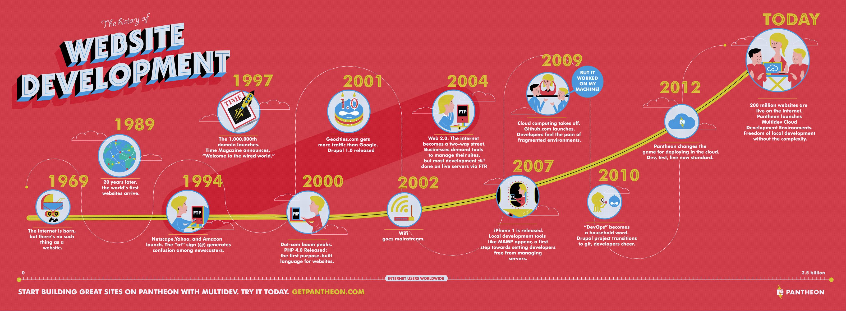 history of web site developpement