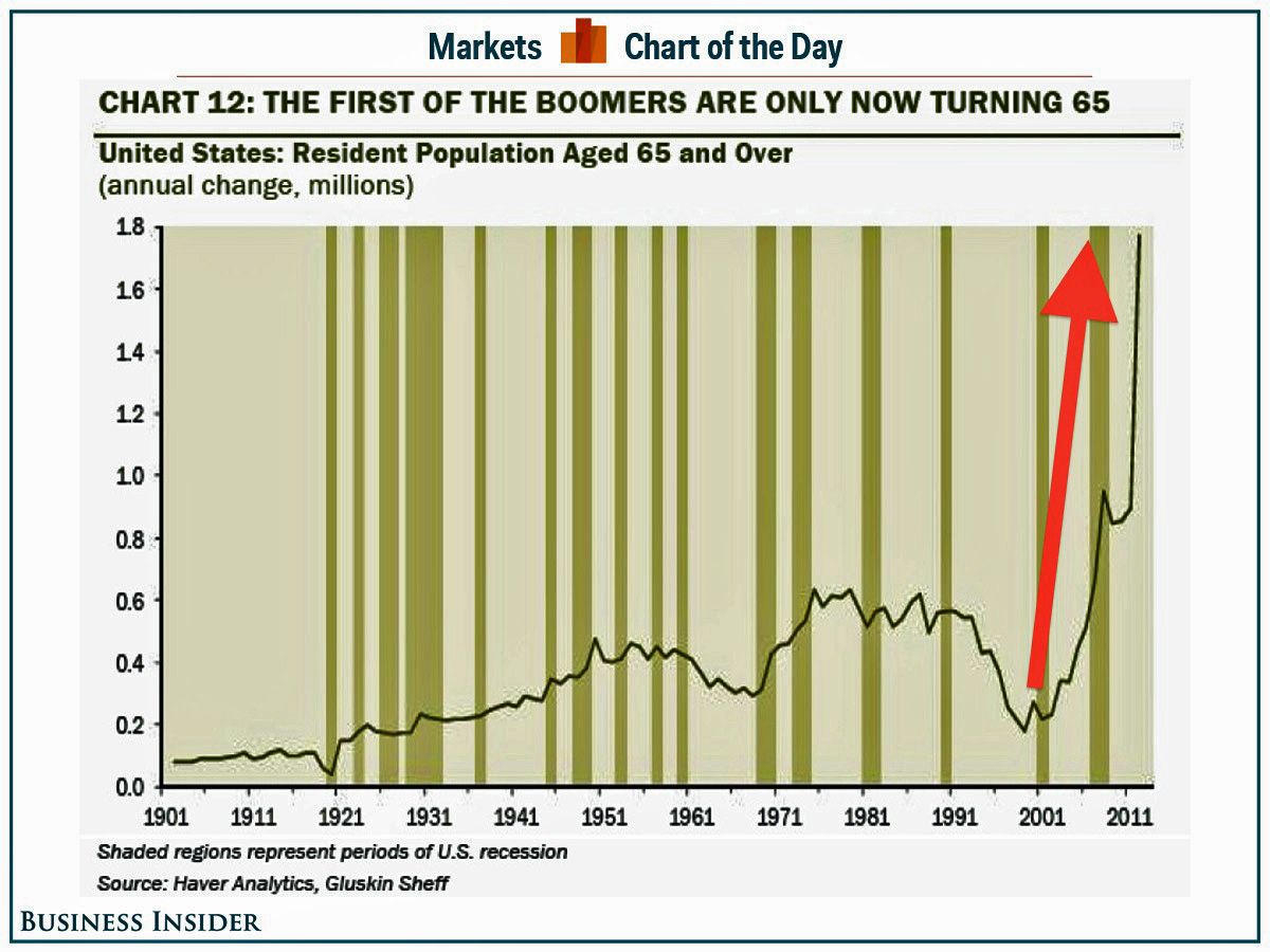 CHART OF THE DAY: There Go The Baby Boomers | Boomer ...