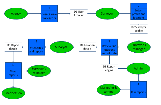 Data Flow Diagram | My Saves | Data flow diagram, Flow