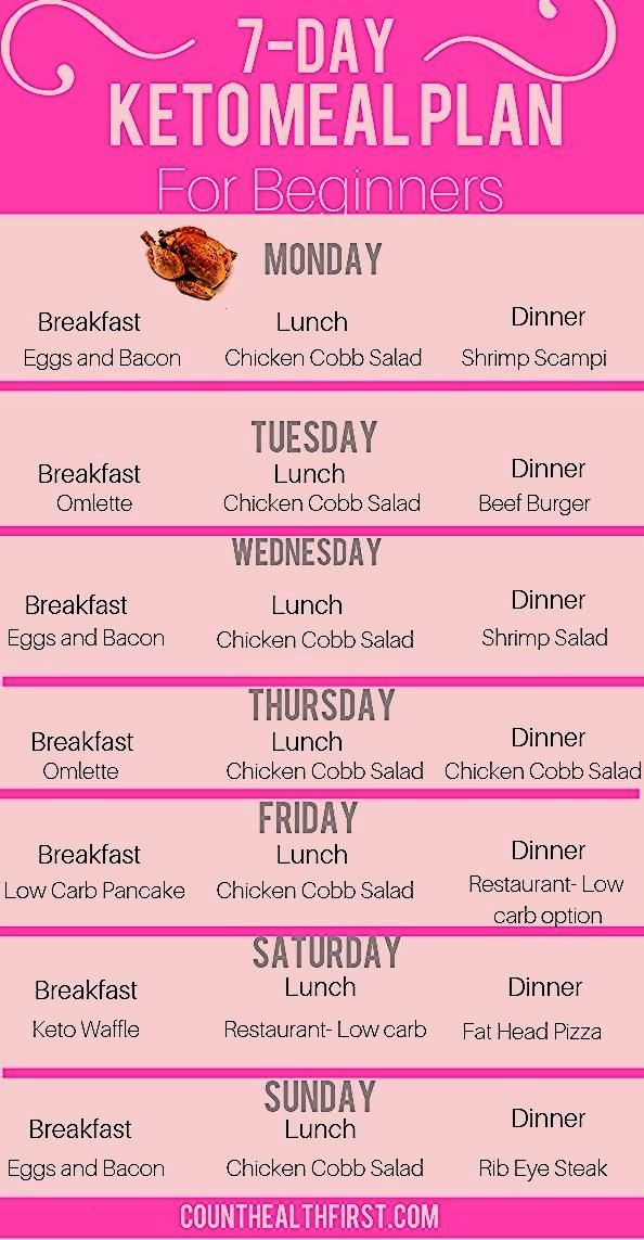 Day Simple Keto Diet Meal Plan  Lose 10 Pounds in Your First Week  7 Day Simple Keto Diet Meal Plan  Lose 10 Pounds in Your First Week   Keto Candy AMAZING ketogenic diet...