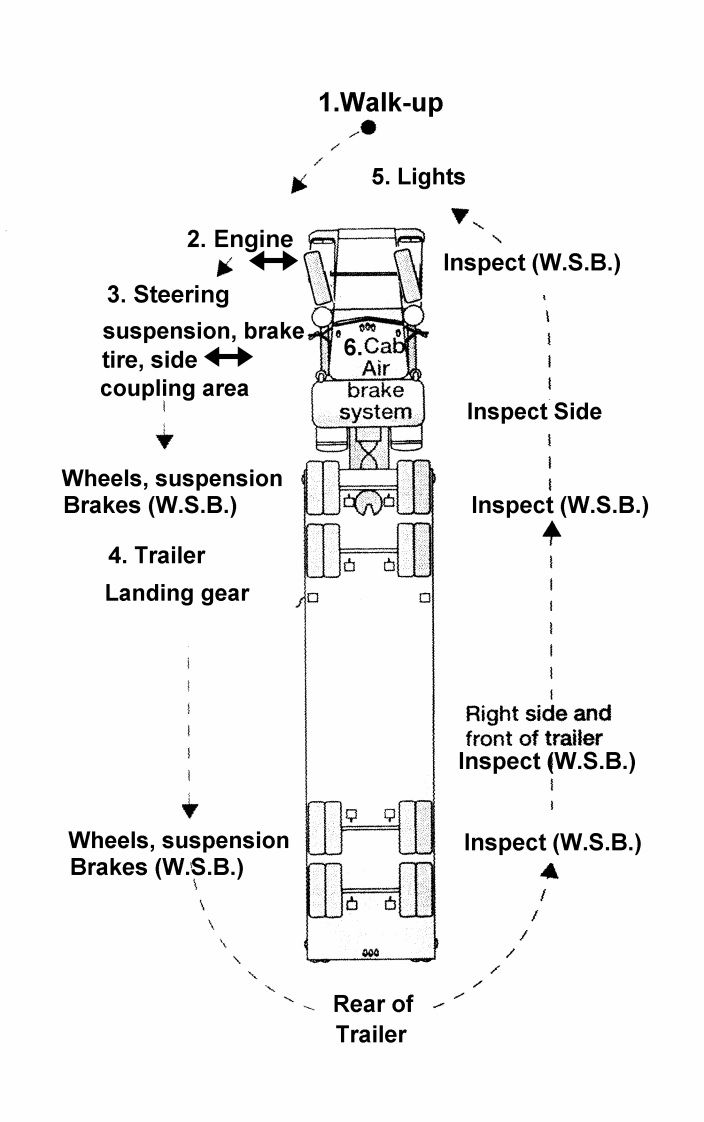 medium resolution of cdl college truck driving school inforgraphic parallel parking driver trucking parallel parking driving school trucks