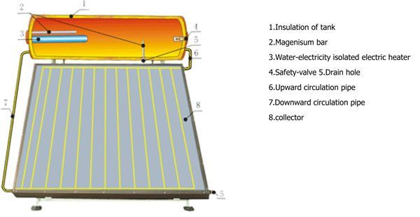 Solar water heaters in chennaisolar pv modules in chennai solar solar roof tiles domestic solar powercomplete solar panel kit do it yourself inverterhome energy shield how to make a homemade solar panel with household solutioingenieria Gallery